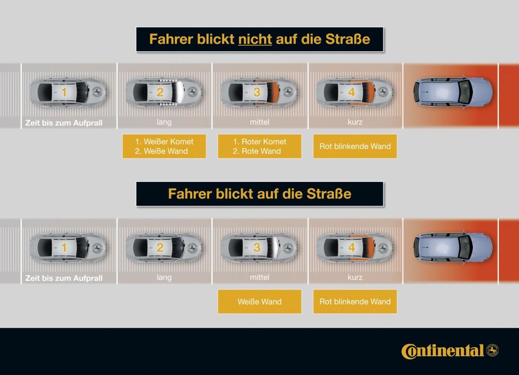 Die Warnstrategie im Detail: Ist der Blick des Fahrers von der Gefahrenquelle abgewendet, bringt der LED-Effekt die Aufmerksamkeit zurück. Ist der Fahrer fokussiert, kann die Warnung entsprechend kurzfristig erfolgen.
